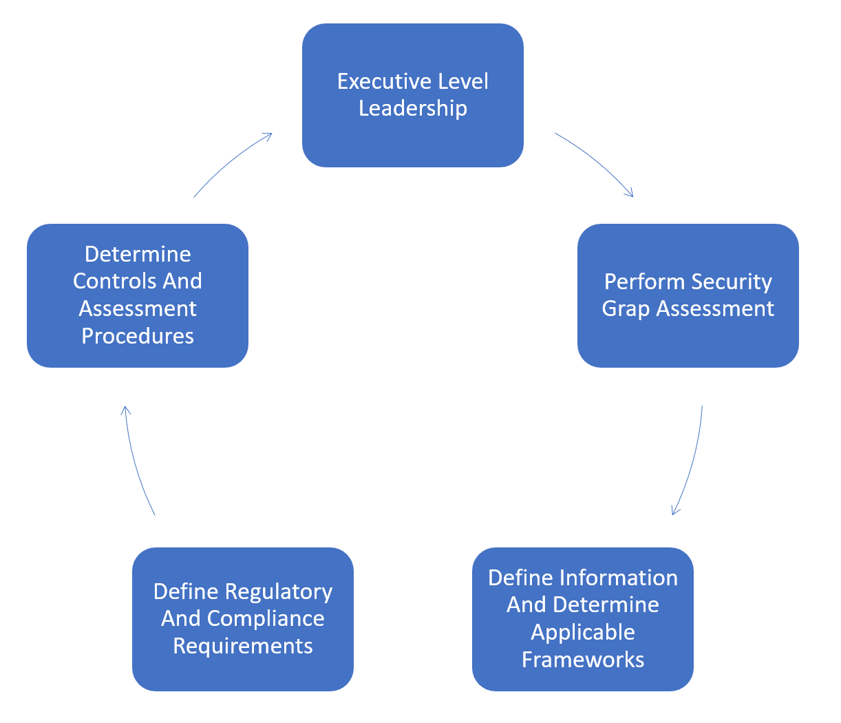 ASSESSMENTS COMPLIANCE AND CONTINUOUS MONITORING